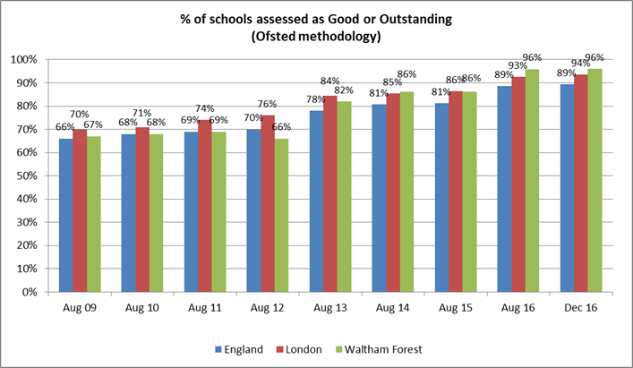 Chart showing the percentage of schools assessed as Good or Outstanding, from August 2009 to December 2016